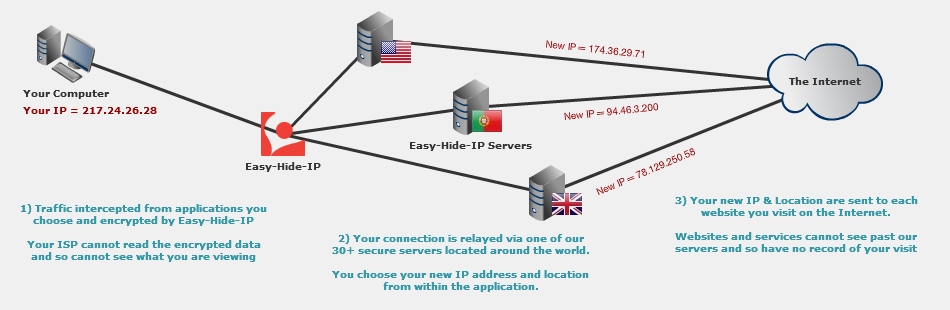 EHIP_Connection